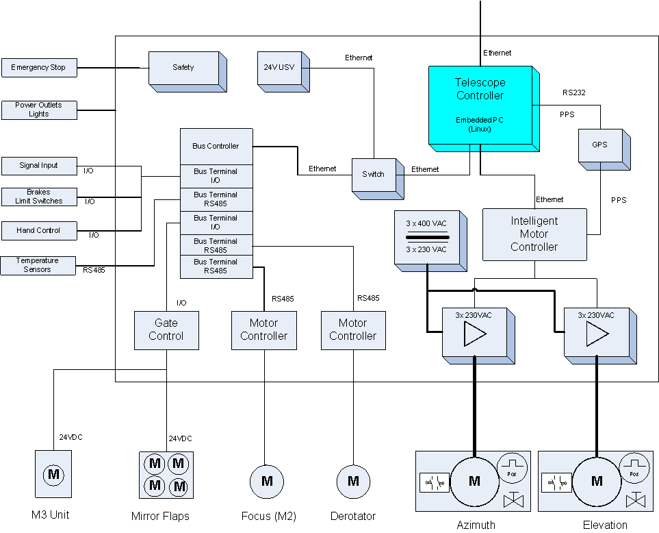 RX.control Device Integration