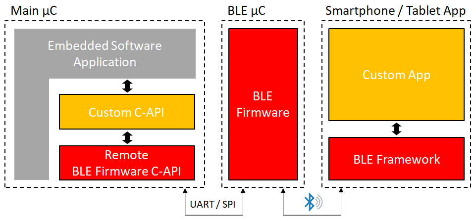 RX.BApp Software Stack