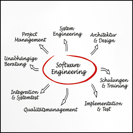 Impression Software-Engineering