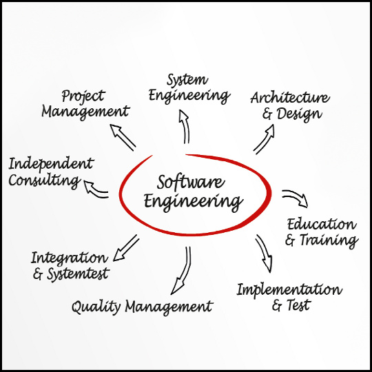 Illustration Software-Engineering