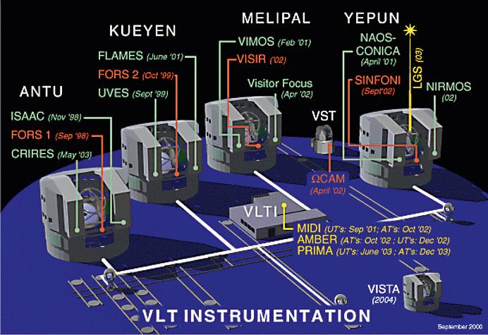 VLT Instrumentation