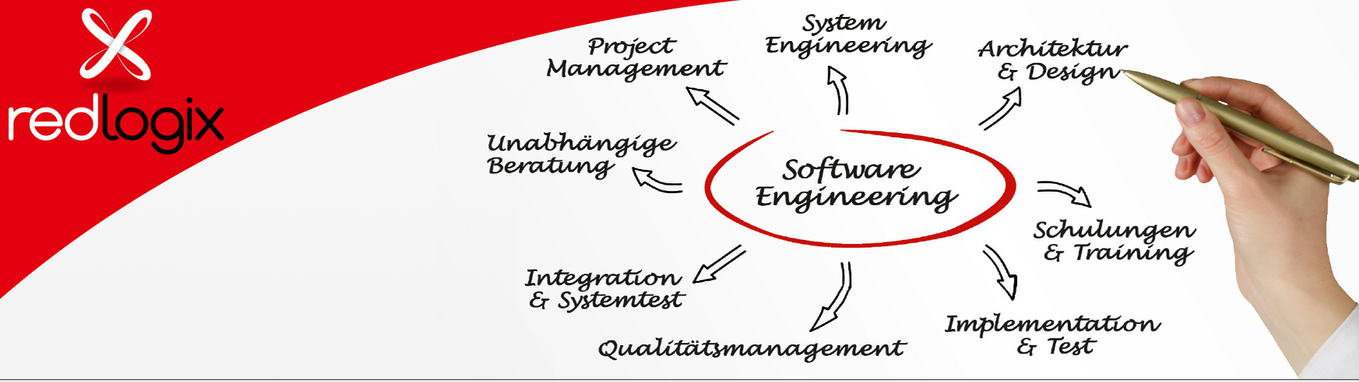Illustration redlogix Software Engineering