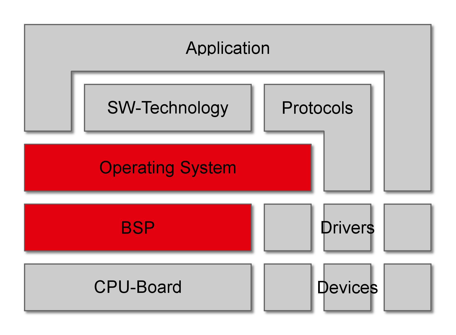 Know-How: Operating Systems | redlogix Software & System Engineering ...