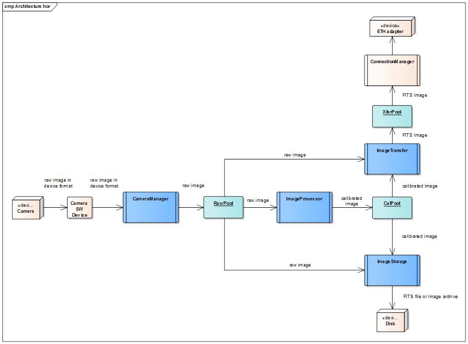 Diagram Processing Chain