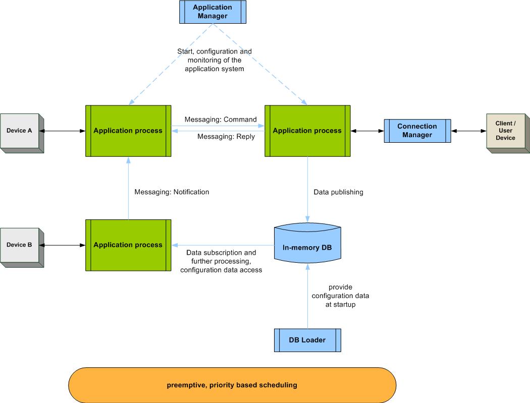 Diagram RX.control Scheme